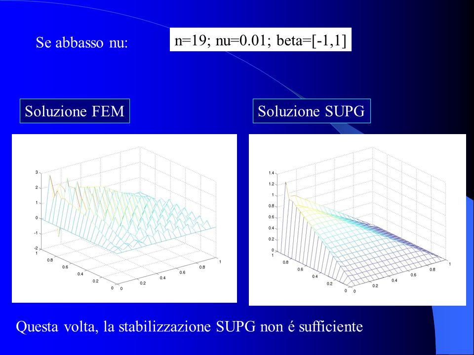 Se abbasso nu: n=19; nu=0.01; beta=[-1,1] Soluzione FEM.